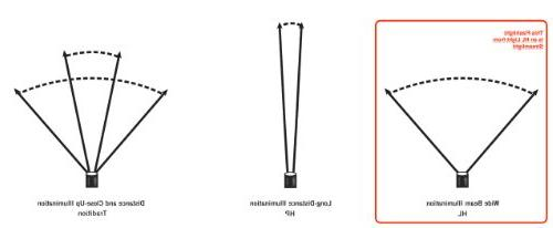 Streamlight Headlamp - 635