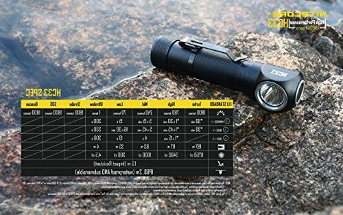 NITECORE HC33 High Performance L-Shaped Headlamp with Battery